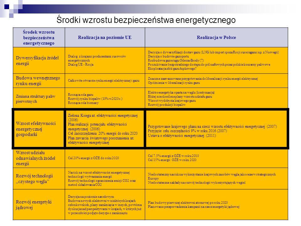 Środki wzrostu bezpieczeństwa energetycznego Środek wzrostu bezpieczeństwa energetycznego Realizacja na poziomie UERealizacja w Polsce Dywersyfikacja