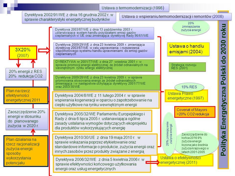 Dyrektywa 2009/28/WE z dnia 23 kwietnia 2009 r. w sprawie promowania stosowania energii ze źródeł odnawialnych zmieniająca i w następstwie uchylająca
