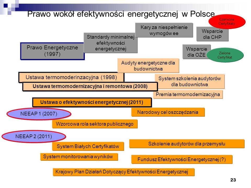 Prawo wokół efektywności energetycznej w Polsce Prawo Energetyczne (1997) Ustawa termomoderinzacyjna (1998) Ustawa o efektywności energetycznej (2011)