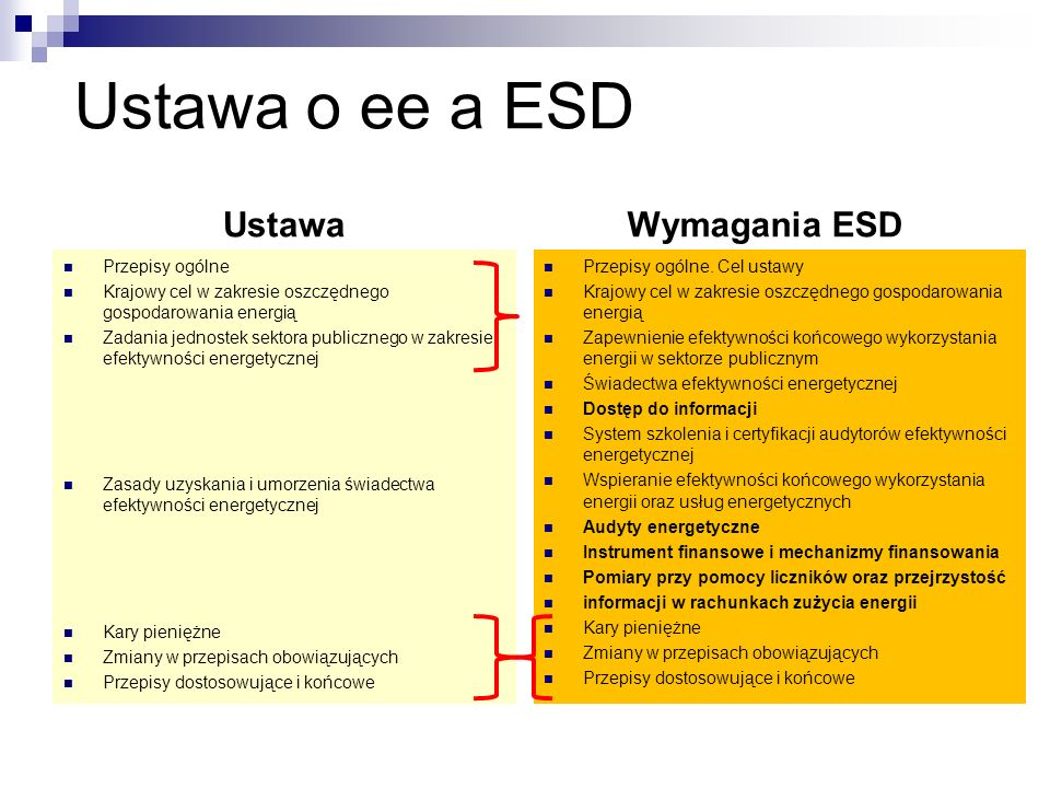 Ustawa o ee a ESD Ustawa Przepisy ogólne Krajowy cel w zakresie oszczędnego gospodarowania energią Zadania jednostek sektora publicznego w zakresie ef