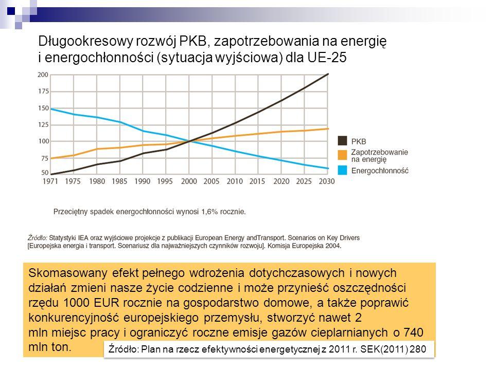Długookresowy rozwój PKB, zapotrzebowania na energię i energochłonności (sytuacja wyjściowa) dla UE-25 Skomasowany efekt pełnego wdrożenia dotychczaso