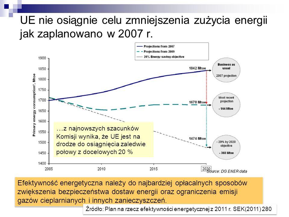 UE nie osiągnie celu zmniejszenia zużycia energii jak zaplanowano w 2007 r. Efektywność energetyczna należy do najbardziej opłacalnych sposobów zwięks