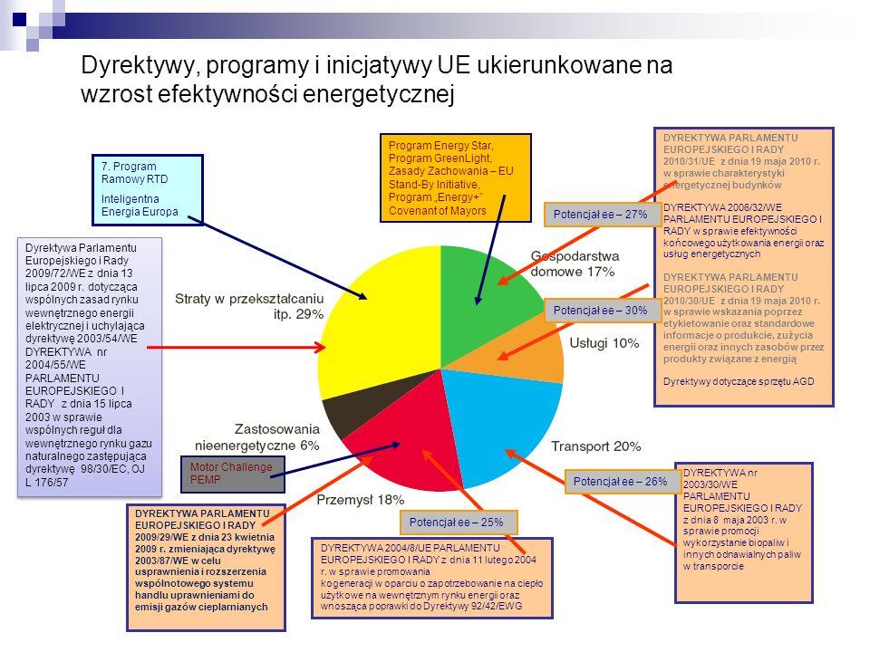 Dyrektywy, programy i inicjatywy UE ukierunkowane na wzrost efektywności energetycznej DYREKTYWA PARLAMENTU EUROPEJSKIEGO I RADY 2010/31/UE z dnia 19