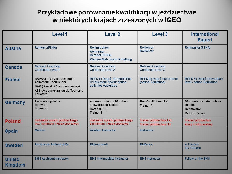 Przykładowe porównanie kwalifikacji w jeździectwie w niektórych krajach zrzeszonych w IGEQ Level 1Level 2Level 3International Expert Austria Reitwart