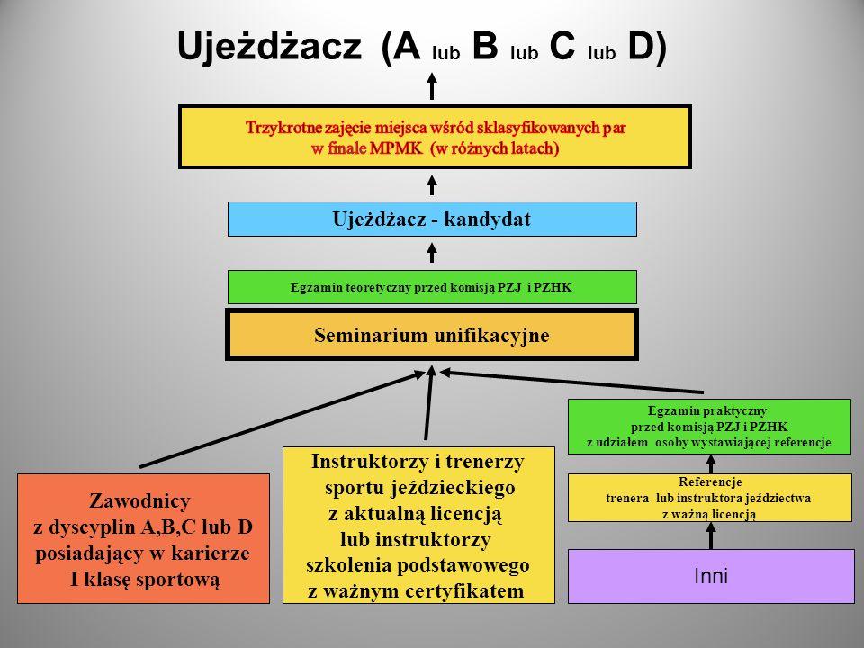 Ujeżdżacz (A lub B lub C lub D) Seminarium unifikacyjne Zawodnicy z dyscyplin A,B,C lub D posiadający w karierze I klasę sportową Instruktorzy i trene
