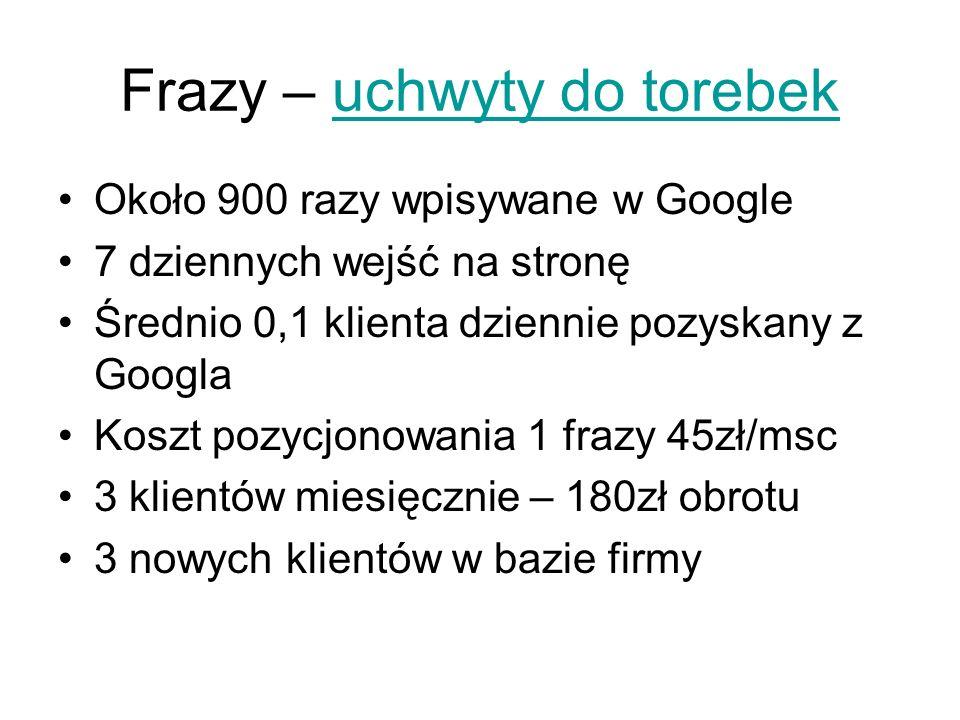 Frazy – uchwyty do torebek Około 900 razy wpisywane w Google 7 dziennych wejść na stronę Średnio 0,1 klienta dziennie pozyskany z Googla Koszt pozycjo