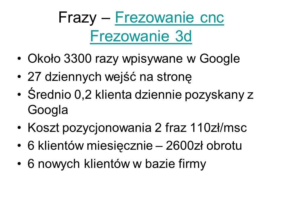 Frazy – Frezowanie cnc Frezowanie 3d Około 3300 razy wpisywane w Google 27 dziennych wejść na stronę Średnio 0,2 klienta dziennie pozyskany z Googla K