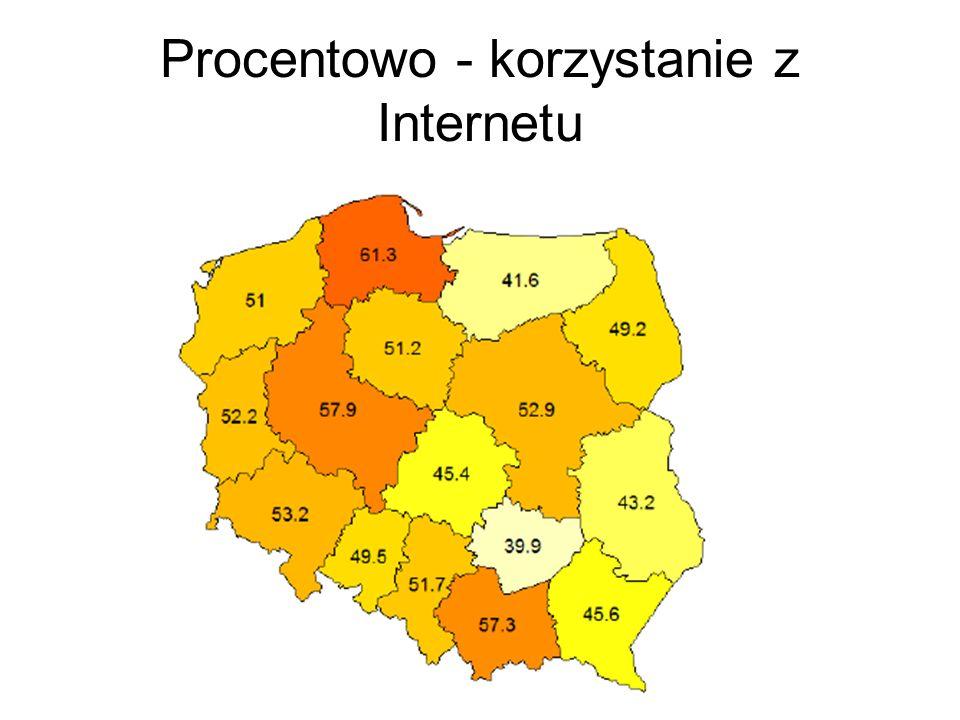 Procentowo - korzystanie z Internetu