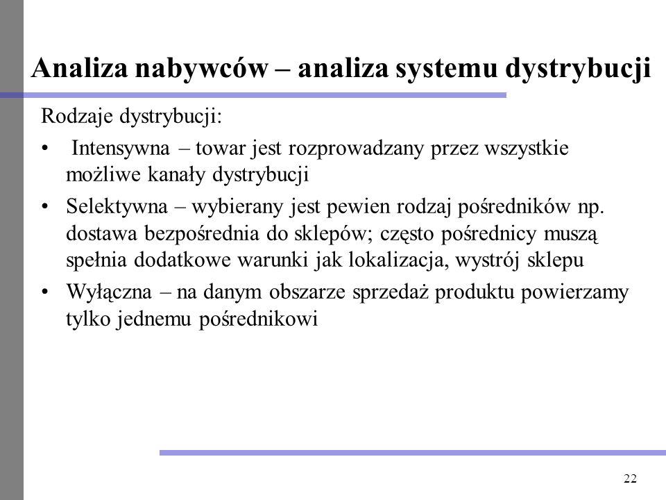 22 Analiza nabywców – analiza systemu dystrybucji Rodzaje dystrybucji: Intensywna – towar jest rozprowadzany przez wszystkie możliwe kanały dystrybucj