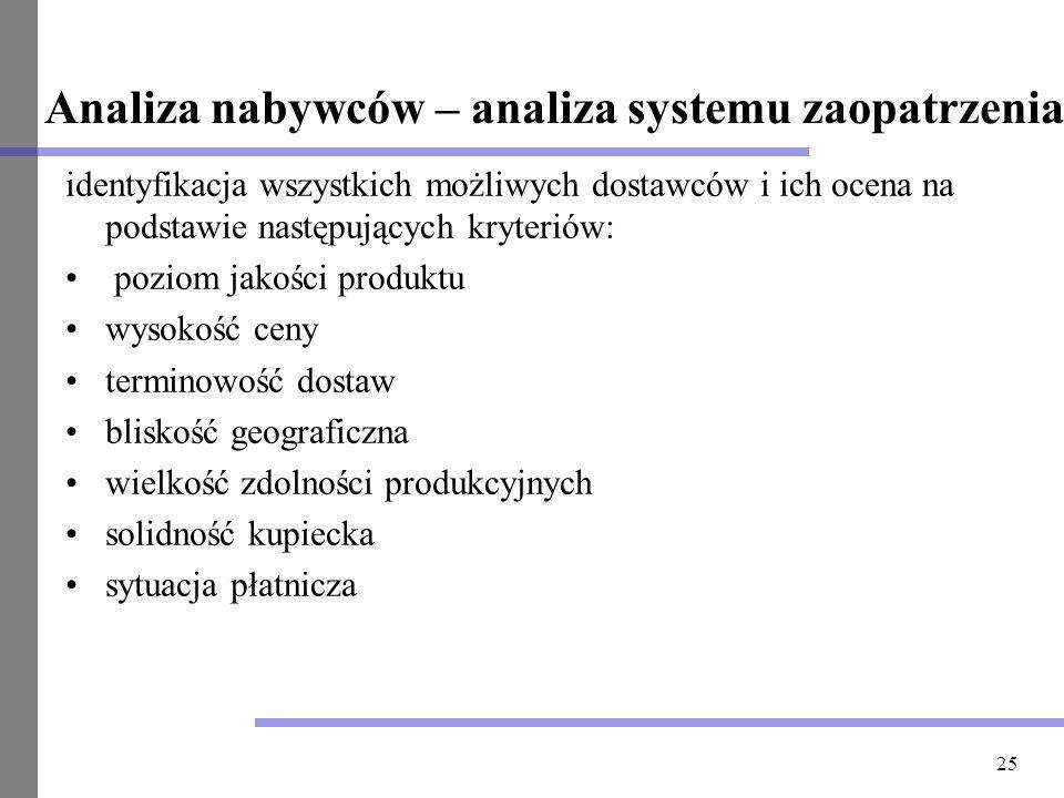 25 Analiza nabywców – analiza systemu zaopatrzenia identyfikacja wszystkich możliwych dostawców i ich ocena na podstawie następujących kryteriów: pozi