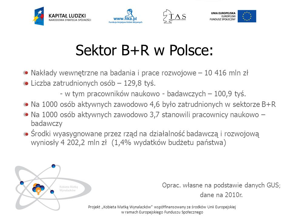 Projekt Kobieta Matką Wynalazków współfinansowany ze środków Unii Europejskiej w ramach Europejskiego Funduszu Społecznego Podział nakładów w sektorze B+R [dane w mld zł] Oprac.