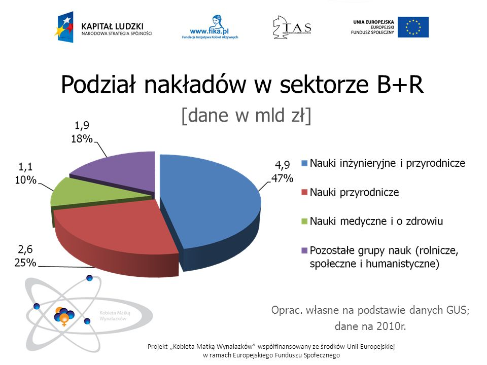 Projekt Kobieta Matką Wynalazków współfinansowany ze środków Unii Europejskiej w ramach Europejskiego Funduszu Społecznego Źródła finansowania sektora B+R [dane w mld zł] Oprac.