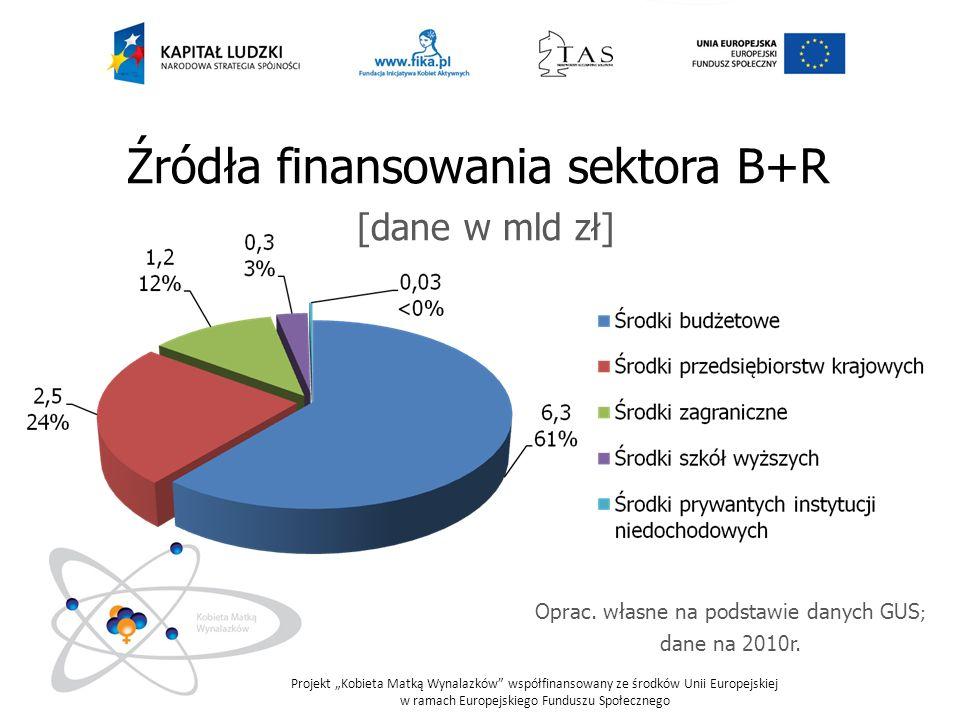 Projekt Kobieta Matką Wynalazków współfinansowany ze środków Unii Europejskiej w ramach Europejskiego Funduszu Społecznego W 2010 r.