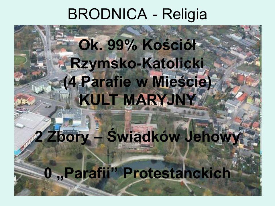 BRODNICA - Religia Ok. 99% Kościół Rzymsko-Katolicki (4 Parafie w Mieście) KULT MARYJNY 2 Zbory – Świadków Jehowy 0 Parafii Protestanckich