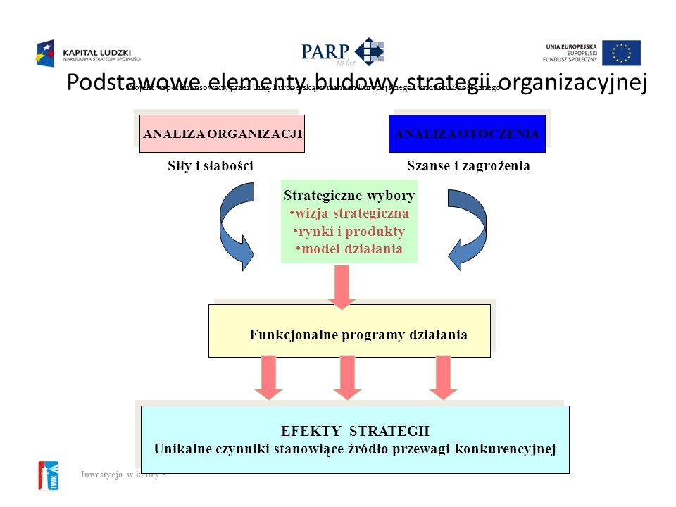 Projekt współfinansowany przez Unię Europejską w ramach Europejskiego Funduszu Społecznego Inwestycja w kadry 3 Poziomy strategii Strategia organizacj