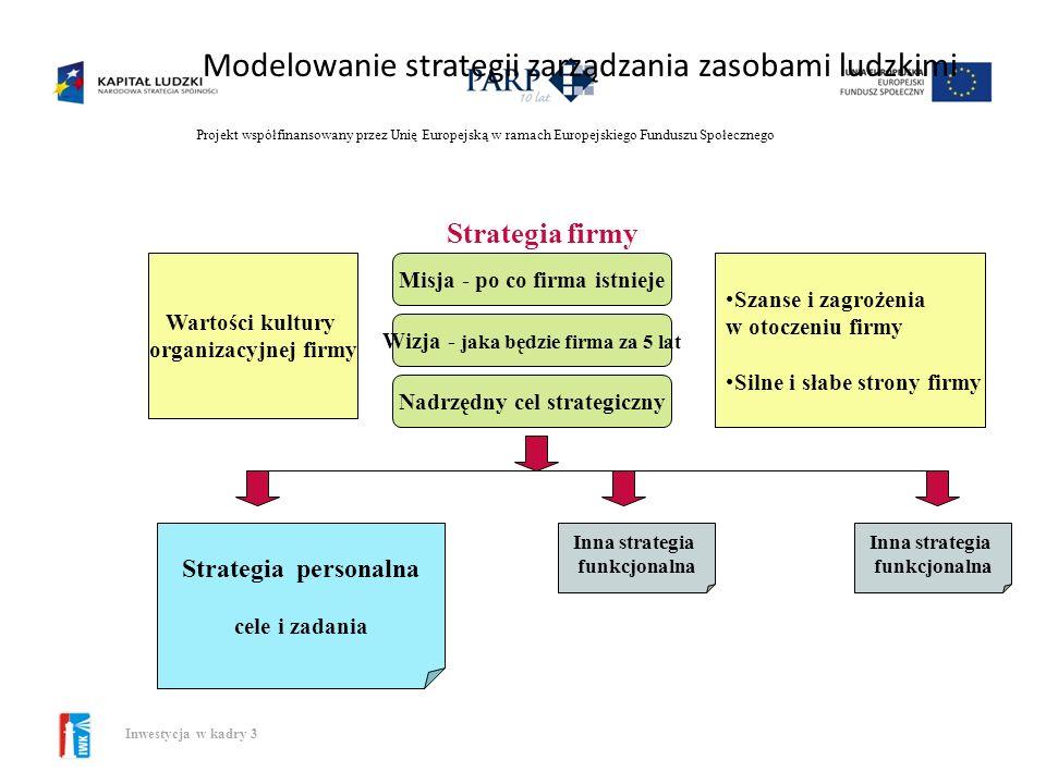 Projekt współfinansowany przez Unię Europejską w ramach Europejskiego Funduszu Społecznego Inwestycja w kadry 3 Podejścia do strategicznego ZZL wwersj