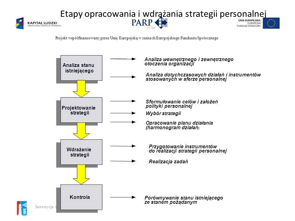 Projekt współfinansowany przez Unię Europejską w ramach Europejskiego Funduszu Społecznego Inwestycja w kadry 3 Modelowanie strategii zarządzania zaso