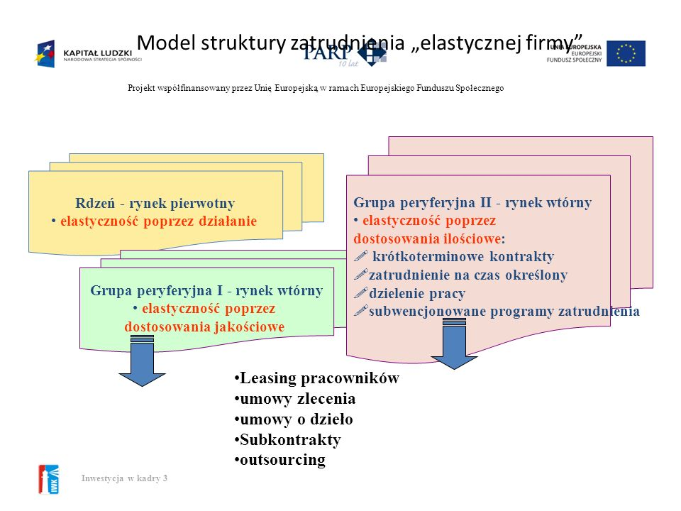 Projekt współfinansowany przez Unię Europejską w ramach Europejskiego Funduszu Społecznego Inwestycja w kadry 3 Etapy opracowania strategii personalne