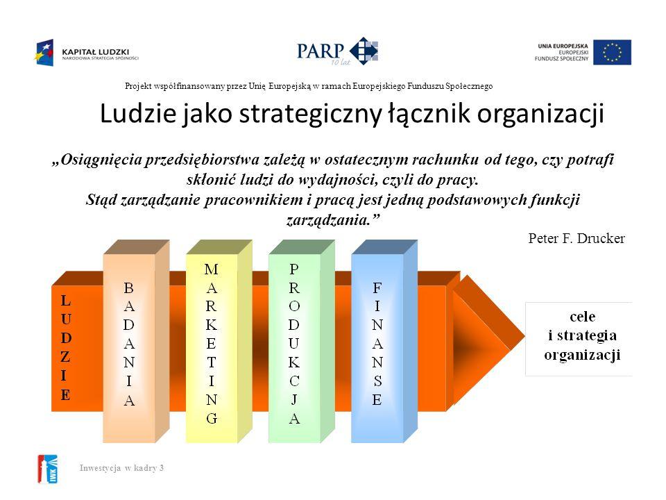 Projekt współfinansowany przez Unię Europejską w ramach Europejskiego Funduszu Społecznego Inwestycja w kadry 3 Wewnętrzne uwarunkowania ZZL: strategi