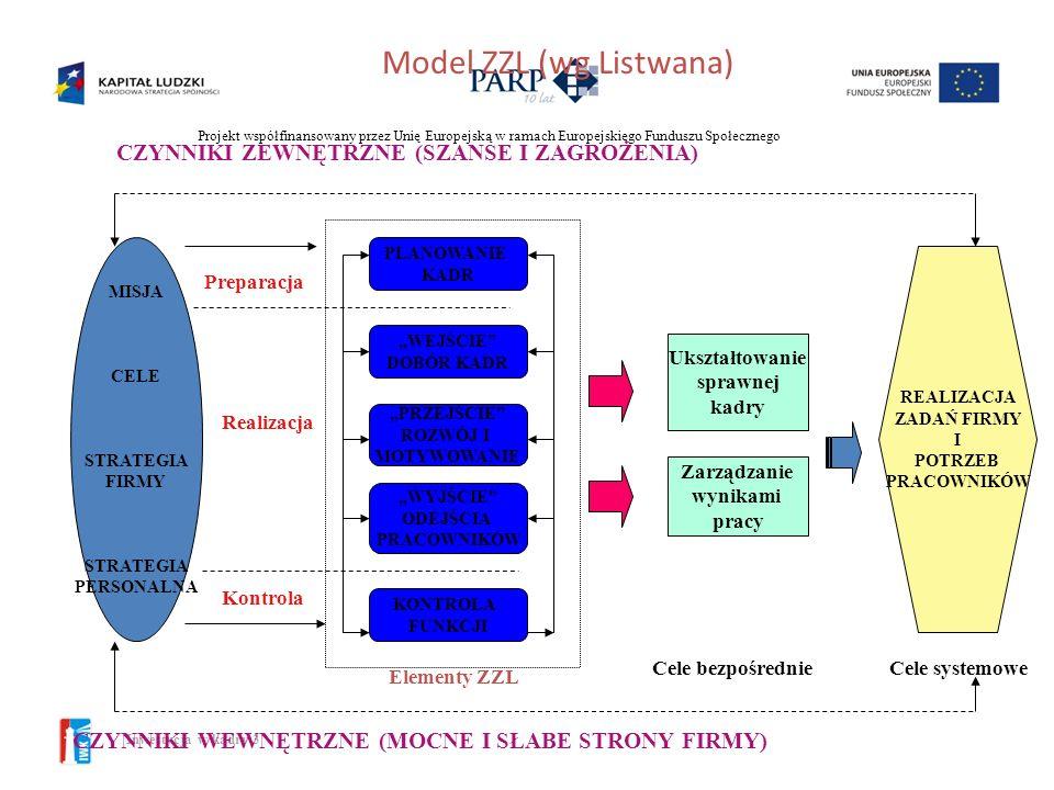 Projekt współfinansowany przez Unię Europejską w ramach Europejskiego Funduszu Społecznego Inwestycja w kadry 3 Ludzie jako strategiczny łącznik organ