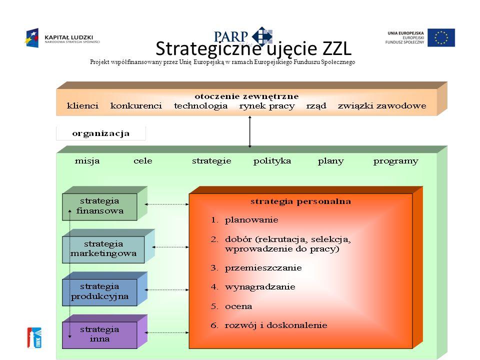 Projekt współfinansowany przez Unię Europejską w ramach Europejskiego Funduszu Społecznego Inwestycja w kadry 3 Model ZZL (wg Listwana) MISJA CELE STR
