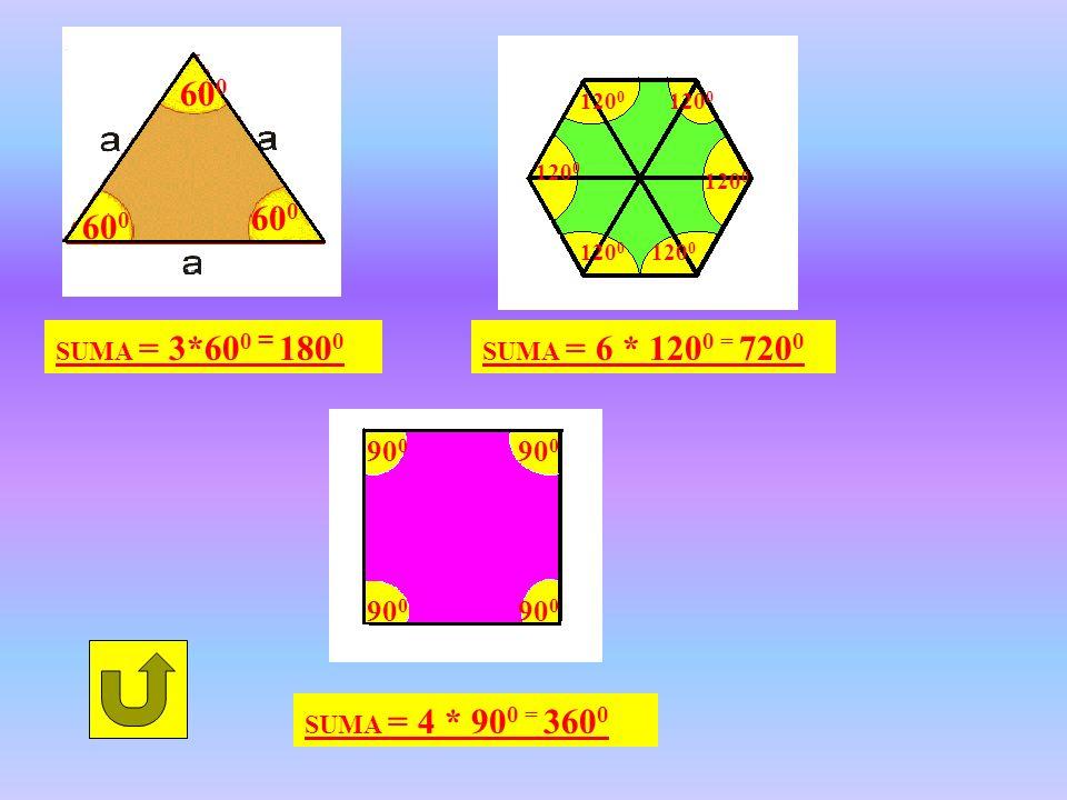 60 0 90 0 120 0 SUMA = 3*60 0 = 180 0 SUMA = 4 * 90 0 = 360 0 SUMA = 6 * 120 0 = 720 0