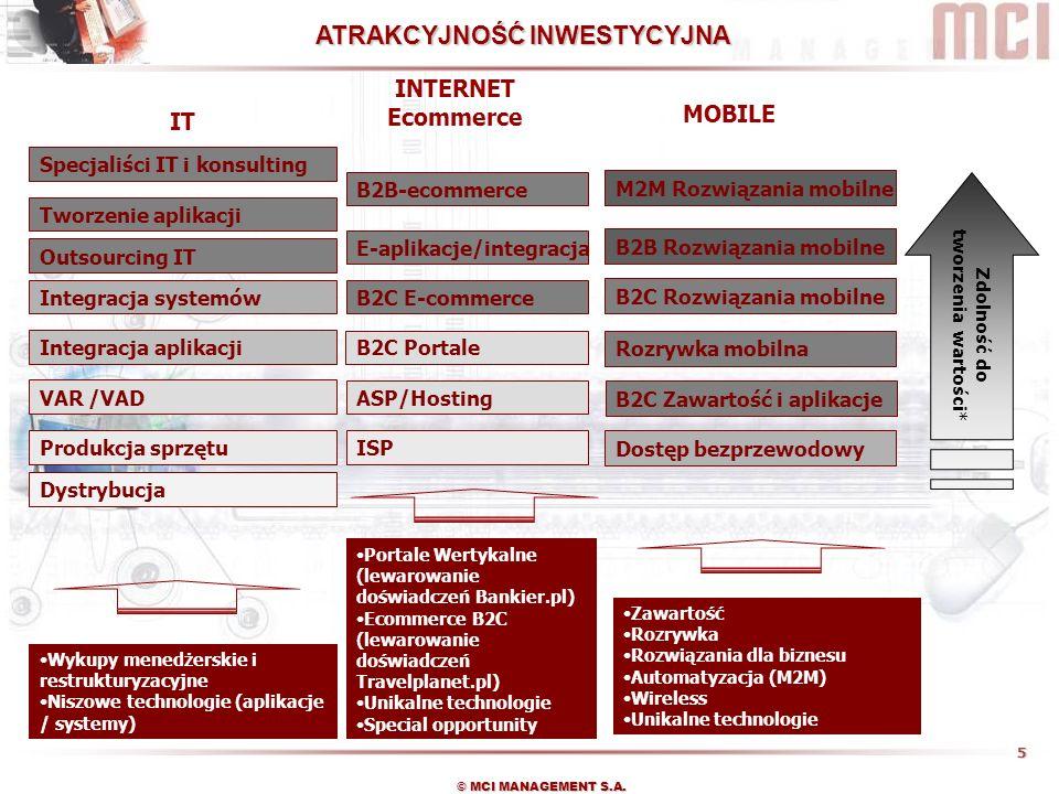 6 © MCI MANAGEMENT S.A.1. Pozyskiwanie atrakcyjnych projektów inwestycyjnych 2.