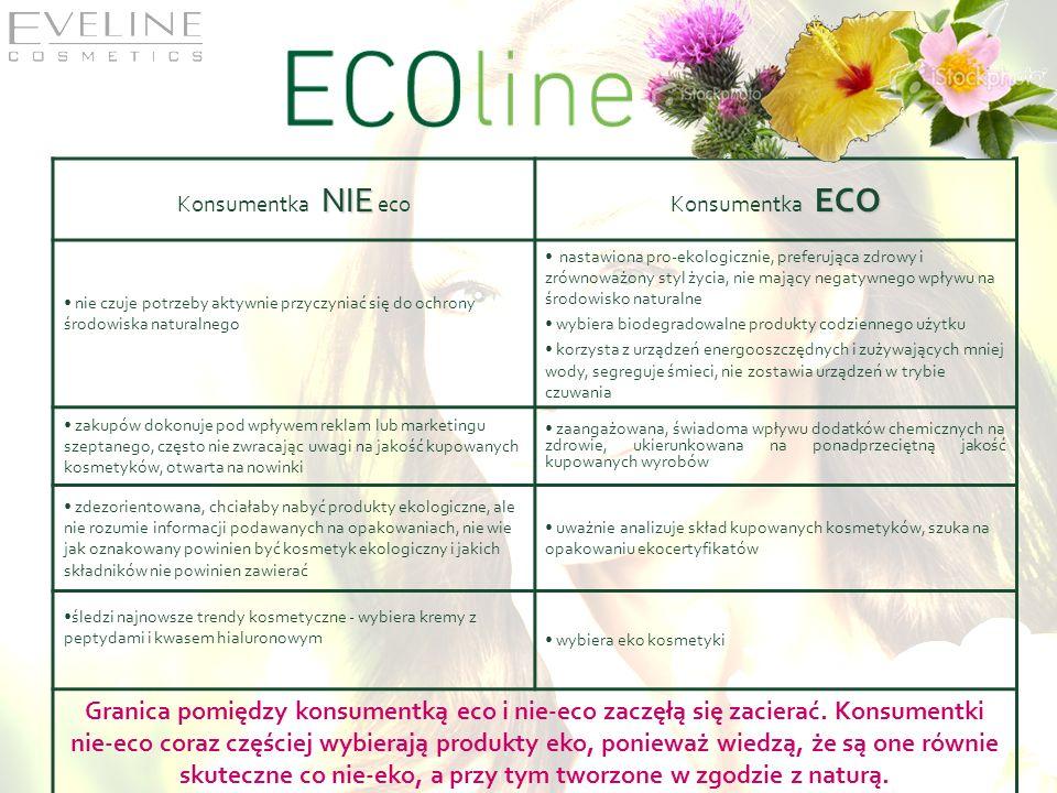 NIE Konsumentka NIE eco ECO Konsumentka ECO nie czuje potrzeby aktywnie przyczyniać się do ochrony środowiska naturalnego nastawiona pro-ekologicznie,