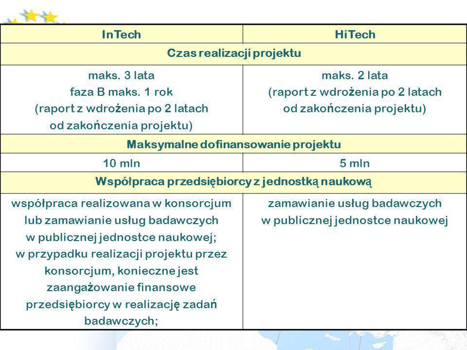 InTechHiTech Instrumenty wsparcia i intensywno ść wsparcia Faza A – badawcza, badania przemys ł owe, prace rozwojowe Jednostki naukowe jako partner w konsorcjum – dofinansowanie zada ń do 100% kosztów kwalifikowalnych Przedsi ę biorstwa (ma ł e/mikro, ś rednie i du ż e) pomoc publiczna na B+R badania przemys ł owe – podstawowy poziom 50% kosztów kwalifikowalnych PM 50 + 20 + 15 (maks.