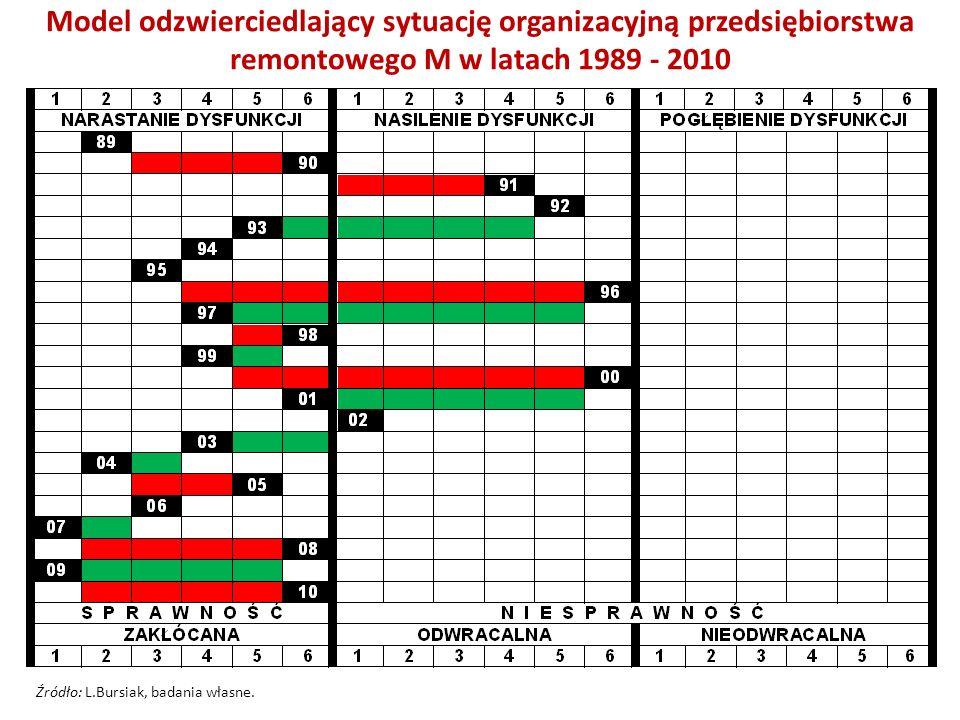 Model odzwierciedlający sytuację organizacyjną przedsiębiorstwa remontowego M w latach 1989 - 2010 Źródło: L.Bursiak, badania własne.