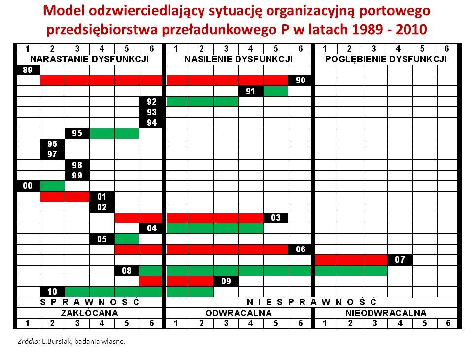 Model odzwierciedlający sytuację organizacyjną portowego przedsiębiorstwa przeładunkowego P w latach 1989 - 2010 Źródło: L.Bursiak, badania własne.