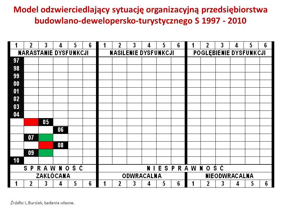 Model odzwierciedlający sytuację organizacyjną przedsiębiorstwa budowlano-dewelopersko-turystycznego S 1997 - 2010 Źródło: L.Bursiak, badania własne.