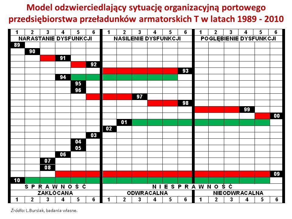 Model odzwierciedlający sytuację organizacyjną portowego przedsiębiorstwa przeładunków armatorskich T w latach 1989 - 2010 Źródło: L.Bursiak, badania