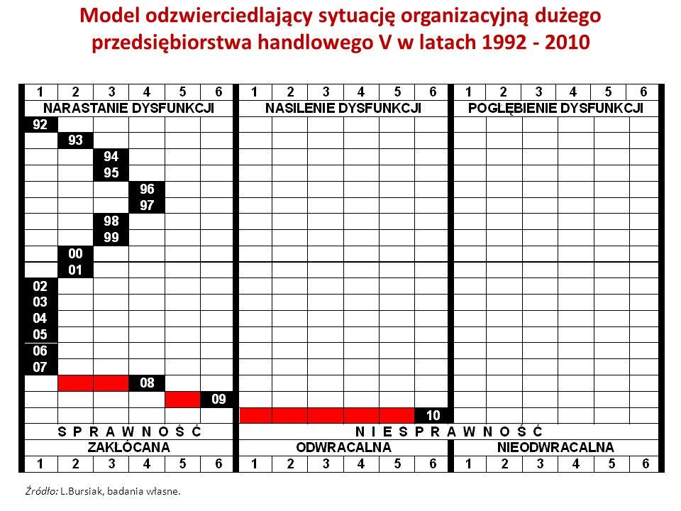 Model odzwierciedlający sytuację organizacyjną dużego przedsiębiorstwa handlowego V w latach 1992 - 2010 Źródło: L.Bursiak, badania własne.