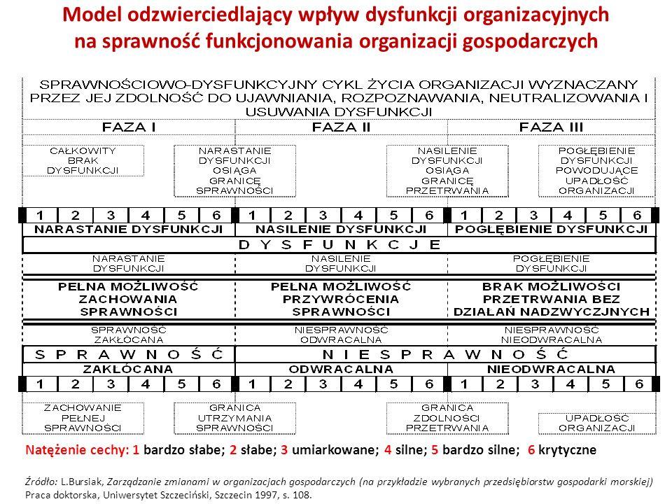 Model klasyfikacyjny, określający zakresy interakcji organizacyjnych przedsiębiorstw, dla każdej z trzech faz sprawnościowo-dysfunkcyjnego cyklu życia organizacji Natężenie cechy: 1 bardzo słabe; 2 słabe; 3 umiarkowane; 4 silne; 5 bardzo silne; 6 krytyczne Źródło: L.Bursiak, Zarządzanie zmianami w organizacjach gospodarczych (na przykładzie wybranych przedsiębiorstw gospodarki morskiej) Praca doktorska, Uniwersytet Szczeciński, Szczecin 1997, s.