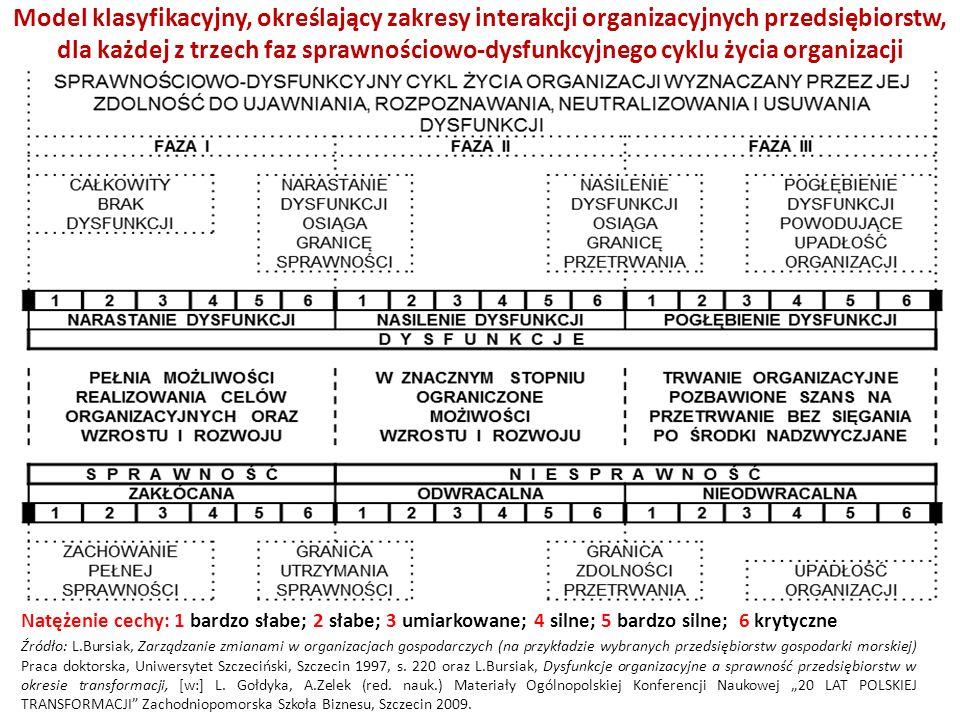 Sposób prezentacji sytuacji organizacyjnej przykładowego przedsiębiorstwa X na koniec badanego roku kalendarzowego działalność (stan na 31 grudnia) z wykorzystaniem modelu sprawnościowo-dysfunkcyjnego cyklu życia organizacji