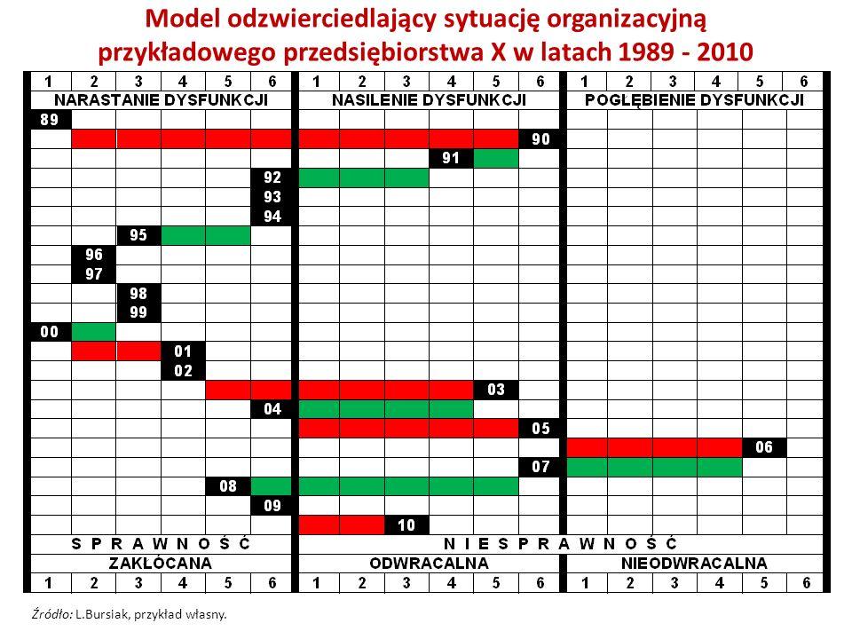 Model odzwierciedlający sytuację organizacyjną przykładowego przedsiębiorstwa X w latach 1989 - 2010 Źródło: L.Bursiak, przykład własny.