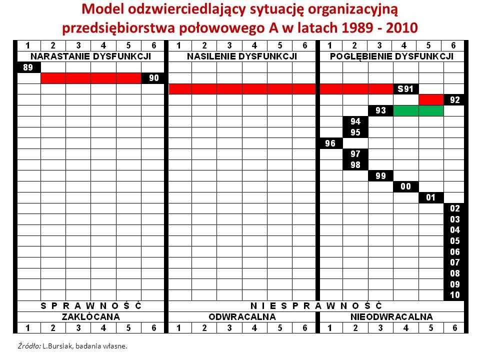 Model odzwierciedlający sytuację organizacyjną przedsiębiorstwa połowowego A w latach 1989 - 2010 Źródło: L.Bursiak, badania własne.