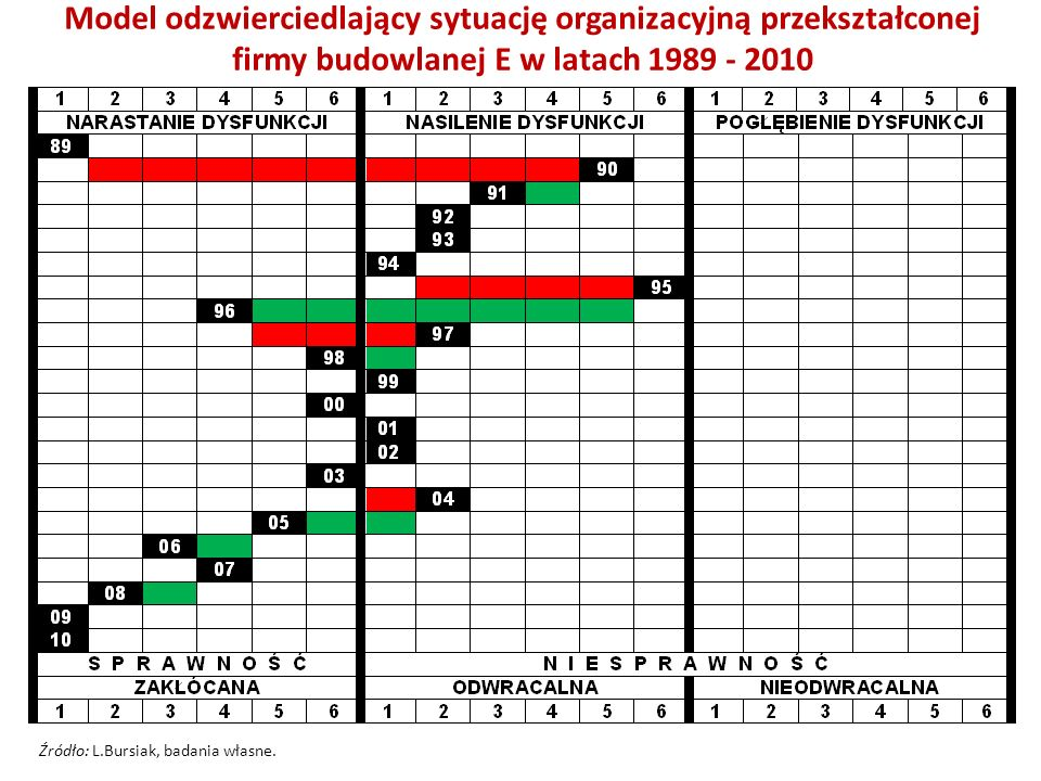 Model odzwierciedlający sytuację organizacyjną zdywersyfikowanego przedsiębiorstwa ogólnobudowlanego F w latach 1989 - 2010 Źródło: L.Bursiak, badania własne.