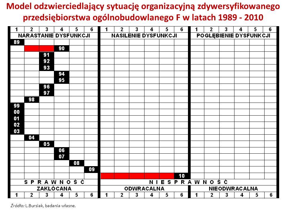 Model odzwierciedlający sytuację organizacyjną zdywersyfikowanego przedsiębiorstwa ogólnobudowlanego F w latach 1989 - 2010 Źródło: L.Bursiak, badania