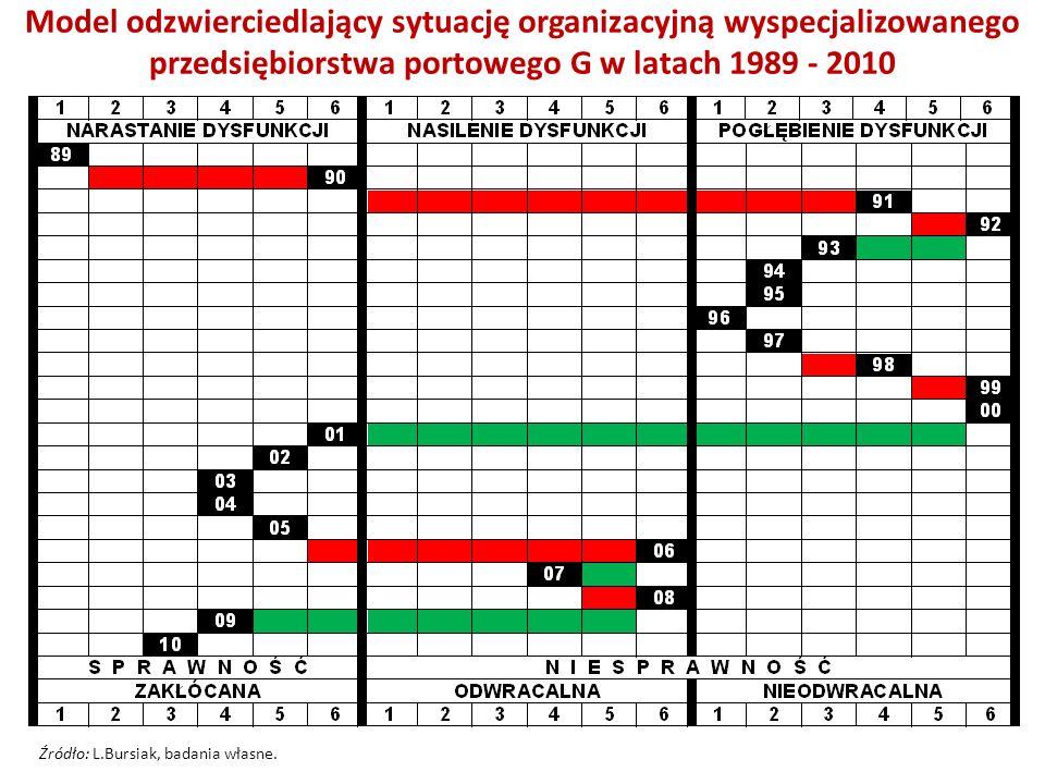 Model odzwierciedlający sytuację organizacyjną budowlano- deweloperskiego K w latach 1991 - 2010 Źródło: L.Bursiak, badania własne.