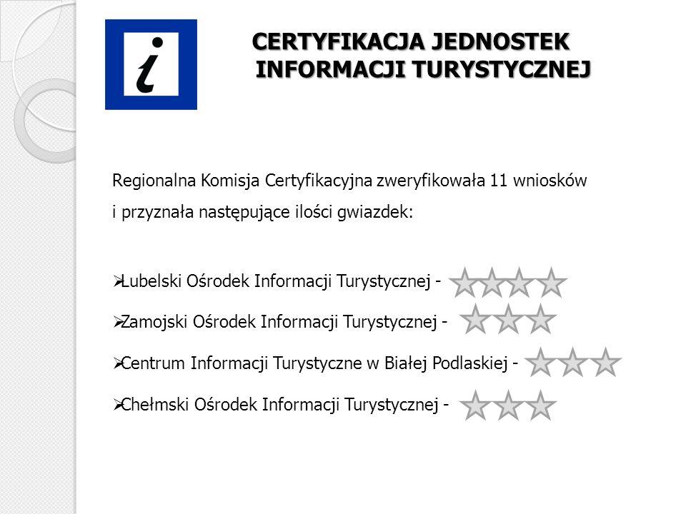 CERTYFIKACJA JEDNOSTEK INFORMACJI TURYSTYCZNEJ Regionalna Komisja Certyfikacyjna zweryfikowała 11 wniosków i przyznała następujące ilości gwiazdek: Lu