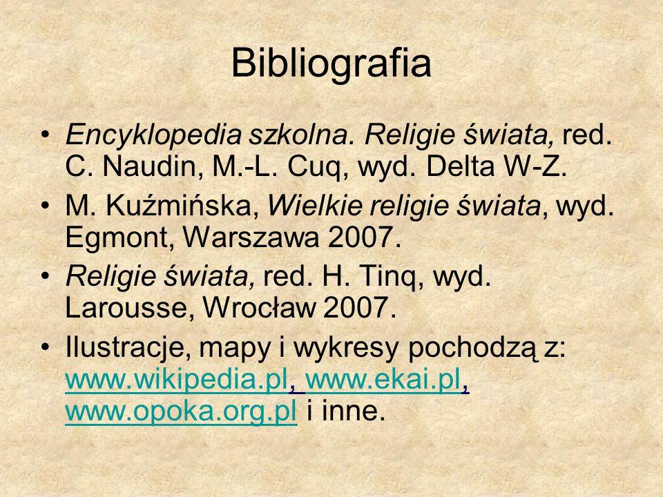 Bibliografia Encyklopedia szkolna. Religie świata, red. C. Naudin, M.-L. Cuq, wyd. Delta W-Z. M. Kuźmińska, Wielkie religie świata, wyd. Egmont, Warsz
