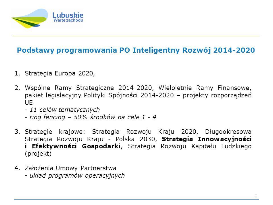 Podstawy programowania PO Inteligentny Rozwój 2014-2020 1.Strategia Europa 2020, 2.Wspólne Ramy Strategiczne 2014-2020, Wieloletnie Ramy Finansowe, pa
