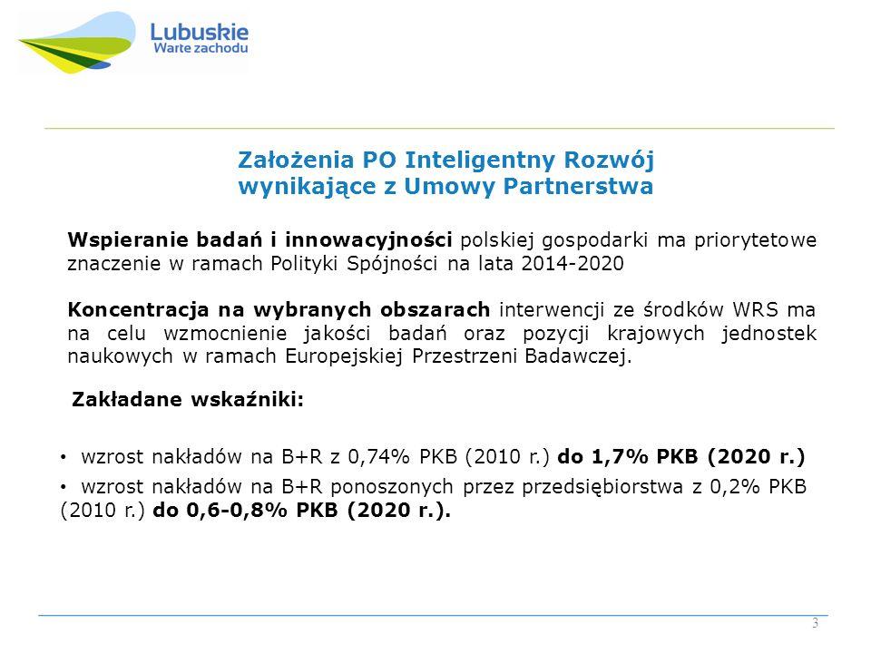 Założenia PO Inteligentny Rozwój wynikające z Umowy Partnerstwa Zakładane wskaźniki: wzrost nakładów na B+R z 0,74% PKB (2010 r.) do 1,7% PKB (2020 r.