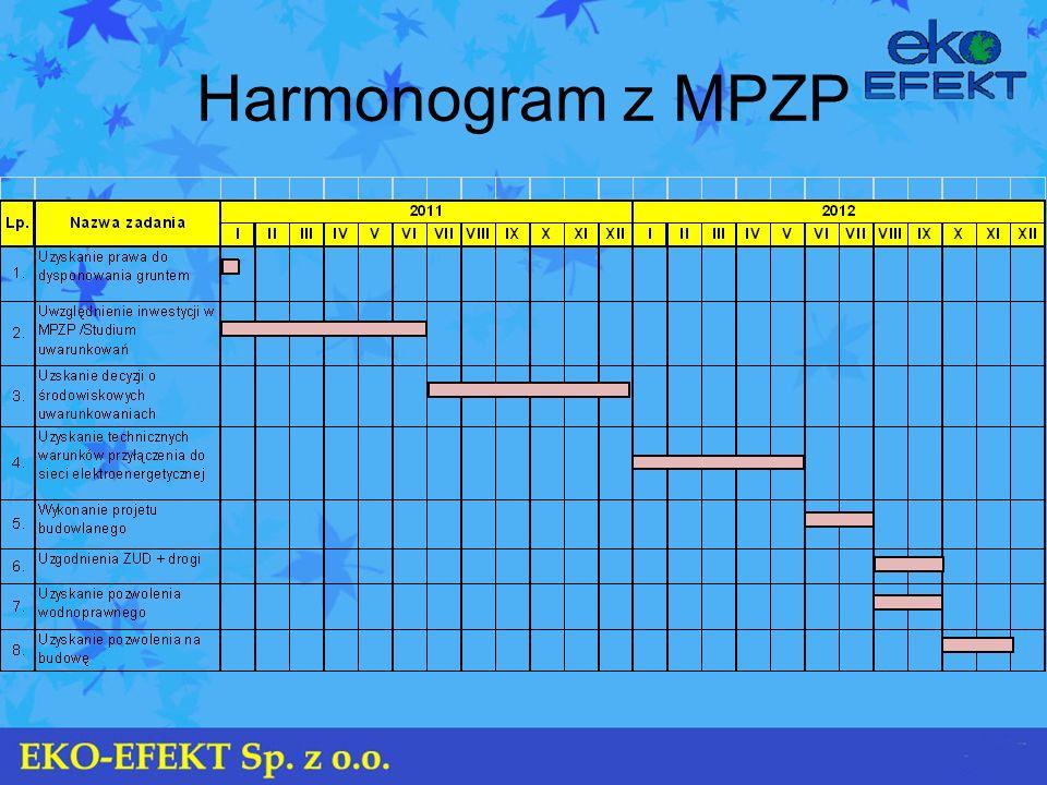Harmonogram z MPZP