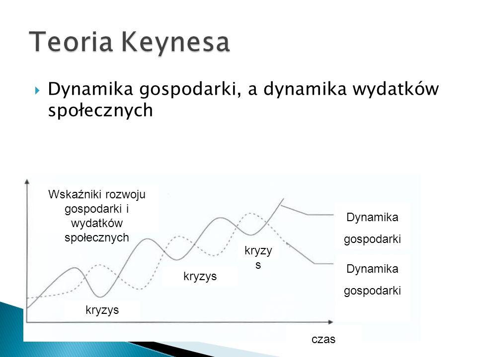 Dynamika gospodarki, a dynamika wydatków społecznych Dynamika gospodarki Wskaźniki rozwoju gospodarki i wydatków społecznych Dynamika gospodarki czas