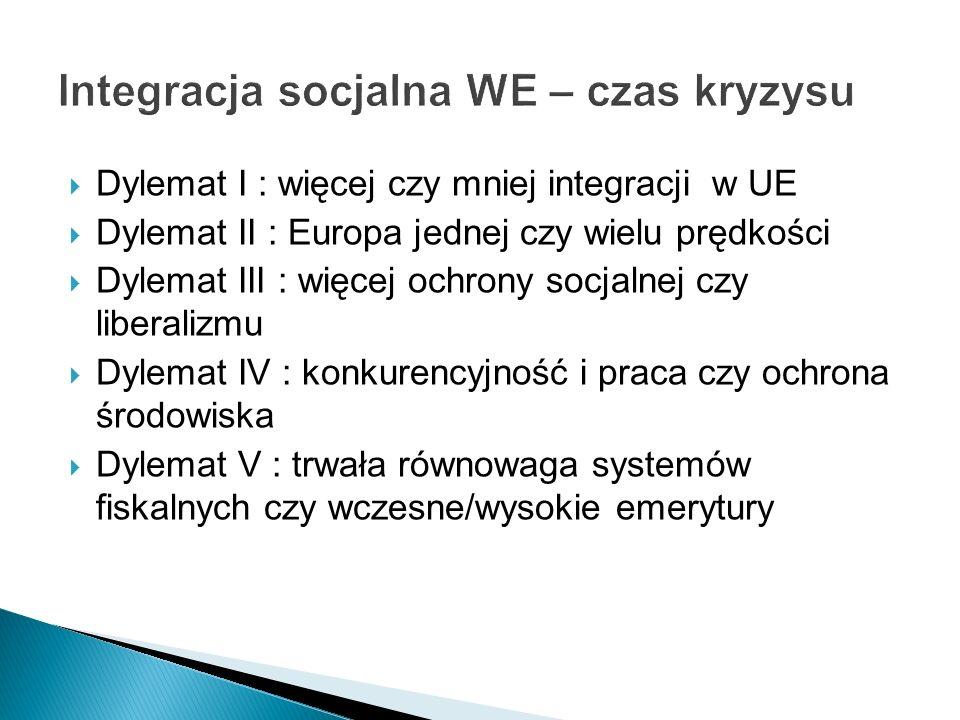 Dylemat I : więcej czy mniej integracji w UE Dylemat II : Europa jednej czy wielu prędkości Dylemat III : więcej ochrony socjalnej czy liberalizmu Dyl