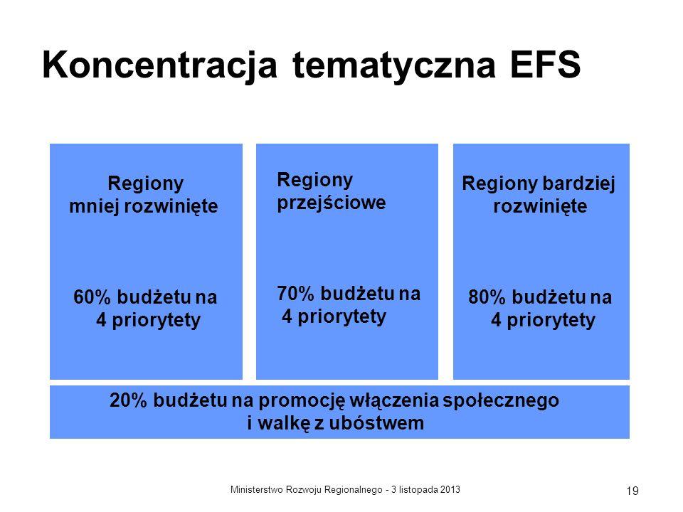 3 listopada 2013Ministerstwo Rozwoju Regionalnego - 19 Koncentracja tematyczna EFS Regiony mniej rozwinięte 60% budżetu na 4 priorytety Regiony bardzi