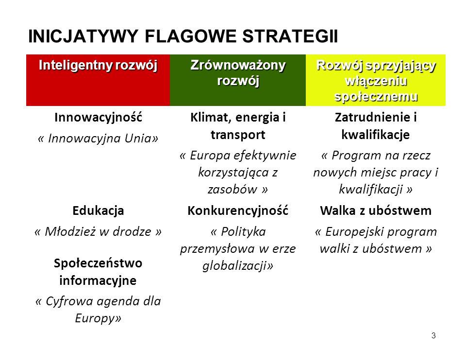 3 INICJATYWY FLAGOWE STRATEGII Inteligentny rozwój Zrównoważony rozwój Rozwój sprzyjający włączeniu społecznemu Innowacyjność « Innowacyjna Unia» Klim
